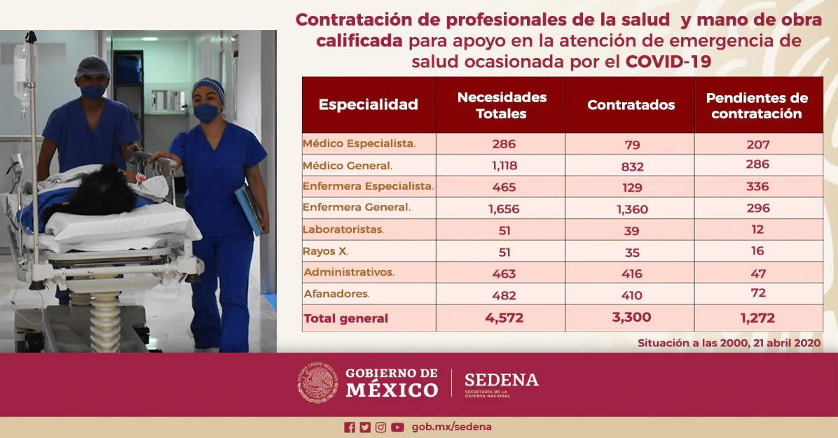 SEDENA Contratación de profesionales de la salud y mano de obra calificada para atender la emergencia sanitaria ocasionada por el Coronavirus.